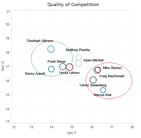 Quality of Competition - Diagramm, Adler Mannheim 2012/13