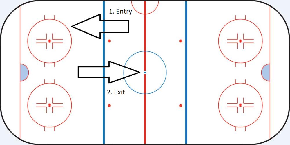 Exit: Der Gegner bringt die Scheibe nach dem Angriff aus dem eigenen Drittel