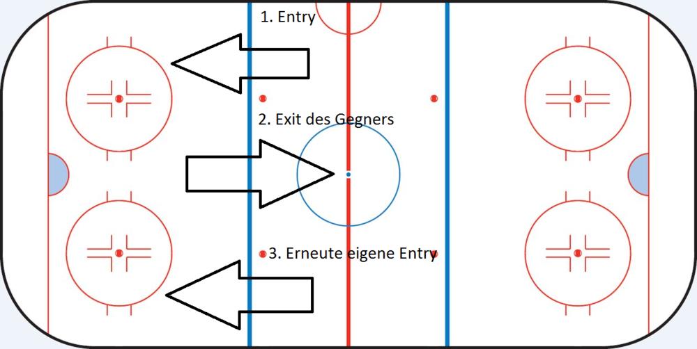 eigene Entry: Nachdem der Gegner den Puck aus dem eigenen Drittel bringt, kommt das eigene Team wieder in Scheibenbesitz und startet einen erneuten Angriff.