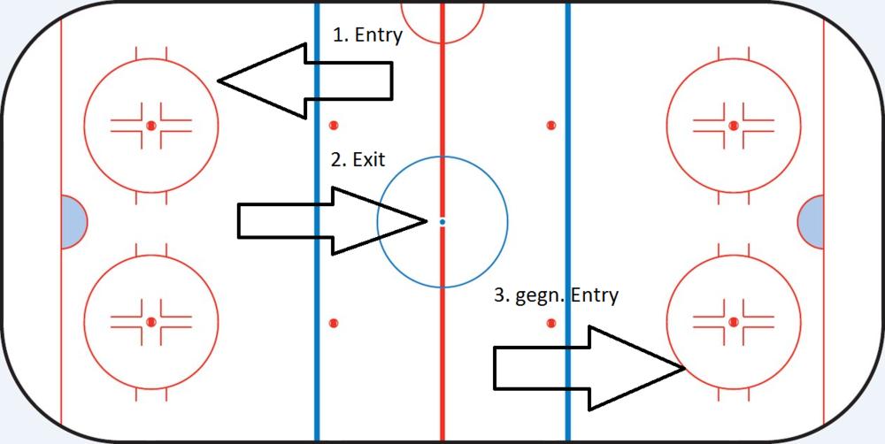 gegn. Entry: Nachdem das gegnerische Team den Puck aus dem Defensivdrittel bringt, laufen sie auch direkt einen eigenen Angriff.
