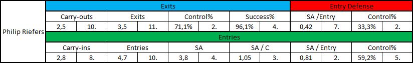 Angegeben sind die Zahlenwerte der jeweiligen Statistik und die Platzierung unter den 15 Stürmern der Haie. (Carry-outs, Exits, Carry-ins, Entries und SA sind pro Spiel angegeben)