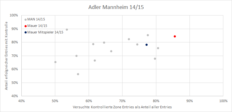 x-Achse :  Wie viel % der Entries waren versuchte Entries mit Scheibenkontrolle ,  y-Achse :  Wie viel % der versuchten Entries mit Scheibenkontrolle resultierten auch in erfolgreichen Zone Entries