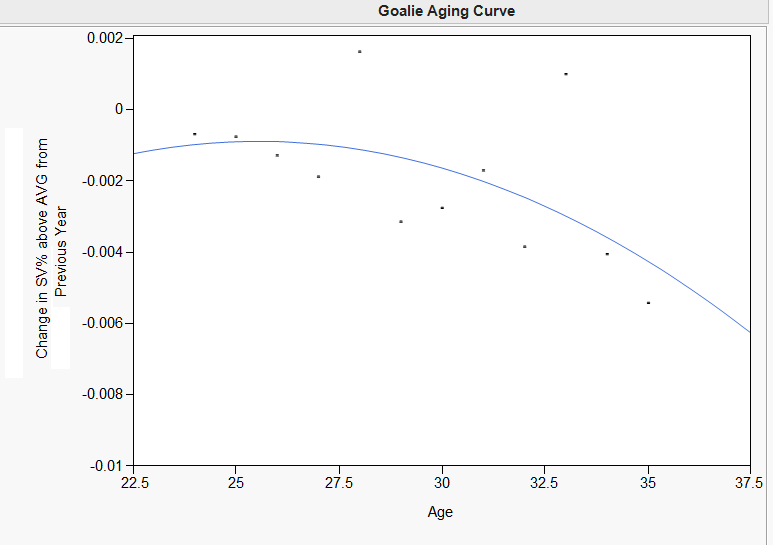 Quelle: https://hockey-graphs.com/2014/03/21/how-well-do-goalies-age-a-look-at-a-goalie-aging-curve/