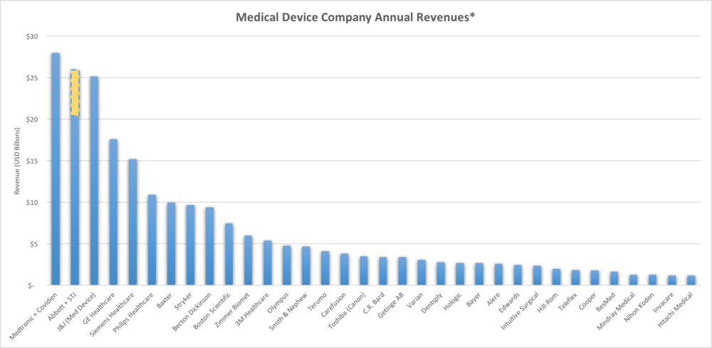 *Most recent annual filings Sources: company financial filings, MDDI Top 100 Medical Device Companies of 2015