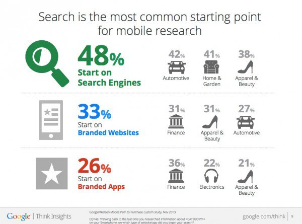 http://www.smartinsights.com/mobile-marketing/mobile-marketing-analytics/mobile-marketing-statistics/