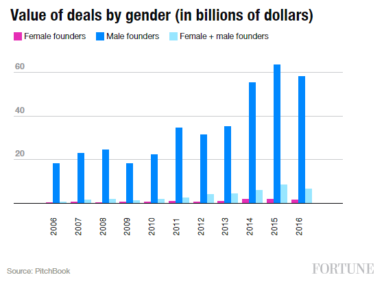value_of_deals_by_gender.PNG