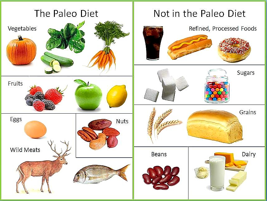 paleo diet do's and don'ts
