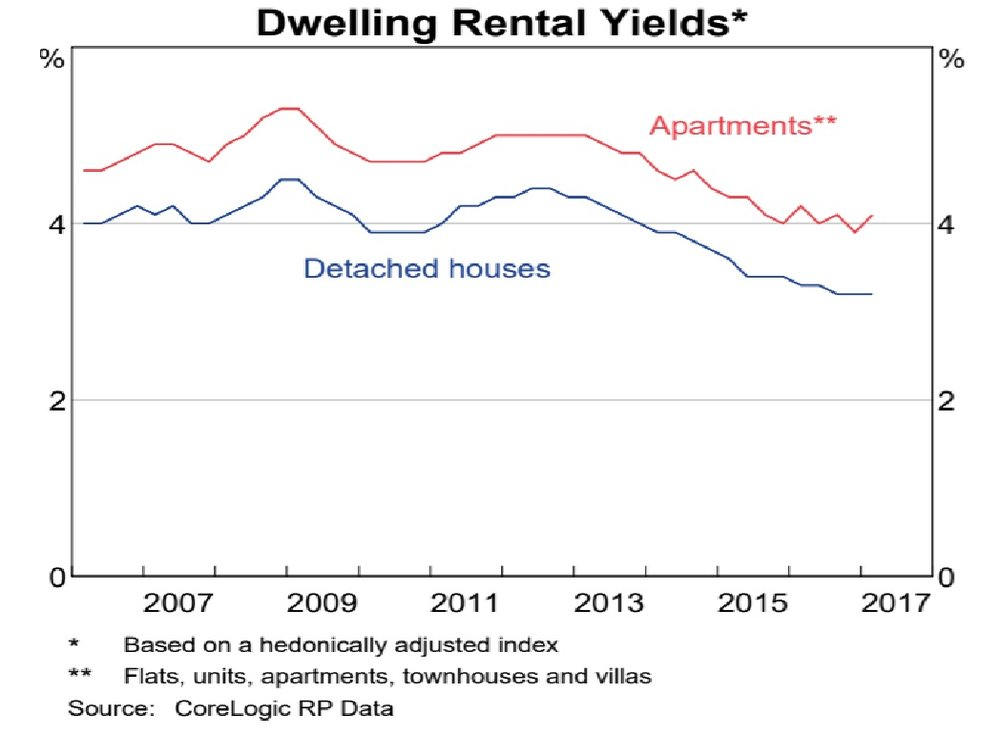 DwellingRentalYield%.jpg
