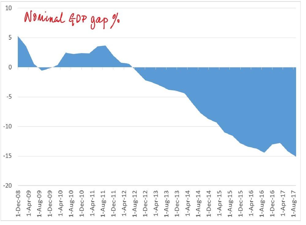 NGDPgap%.jpg