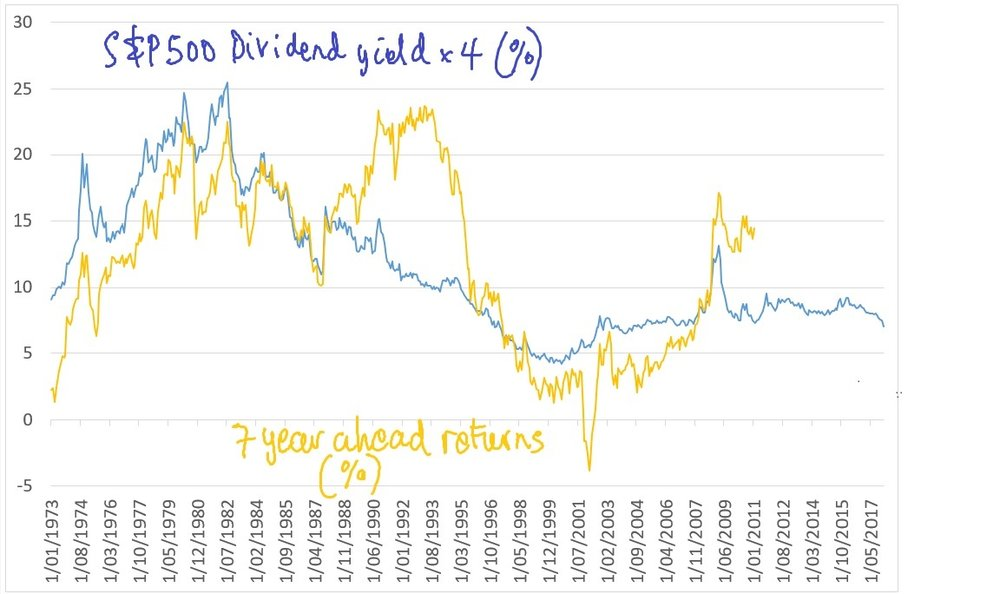 DivYield&FutureReturns.jpg