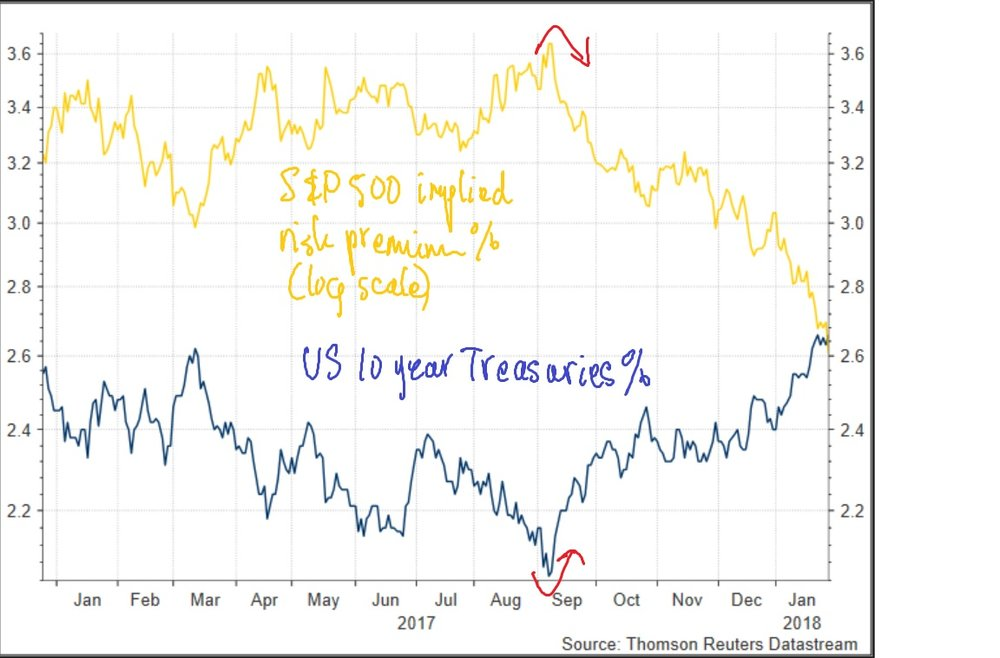 S&P500ERP&10yearBond%.jpg