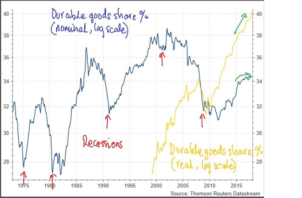 durableGoodsShare%-201802.jpg