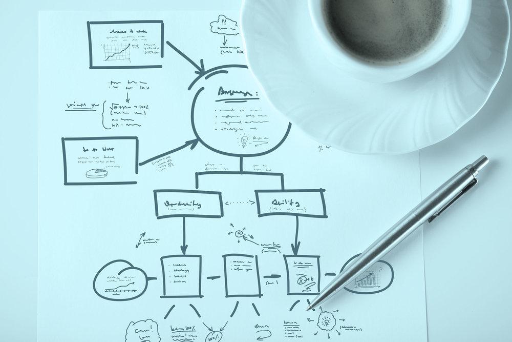Rådgivning - Afklaring. Design. Køreplan
