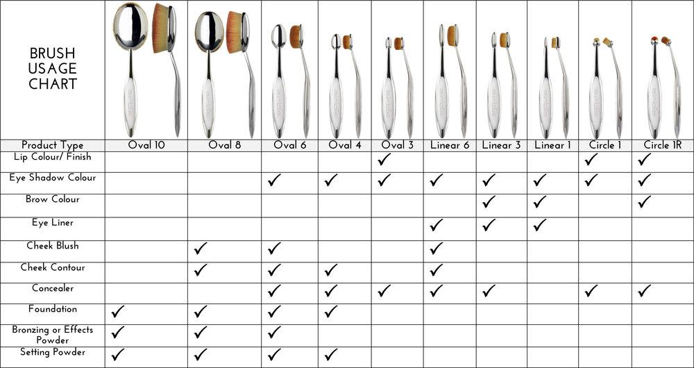 artis brush usage chart