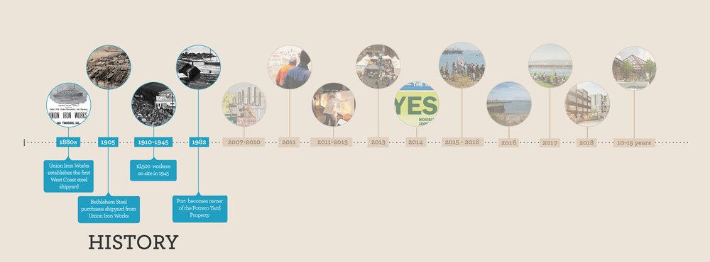 170512_Pier 70 Timeline_Past-01.jpg