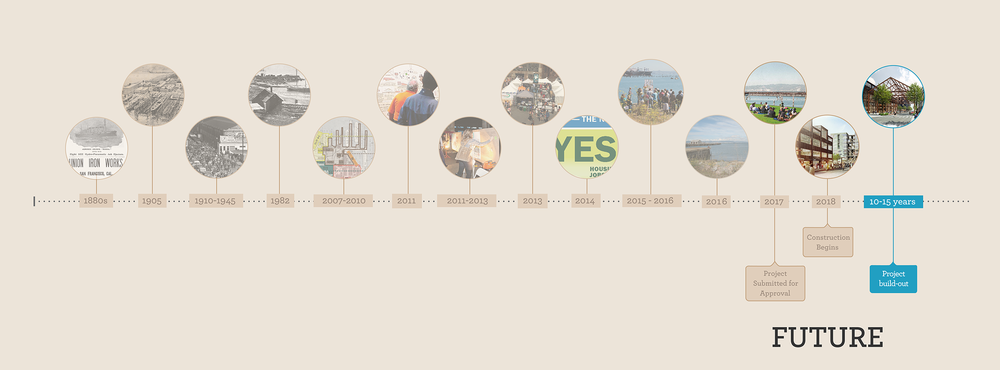 Future Pier 70 Timeline-01.png