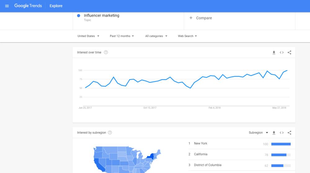 Google Trends for Influencer Marketing.png