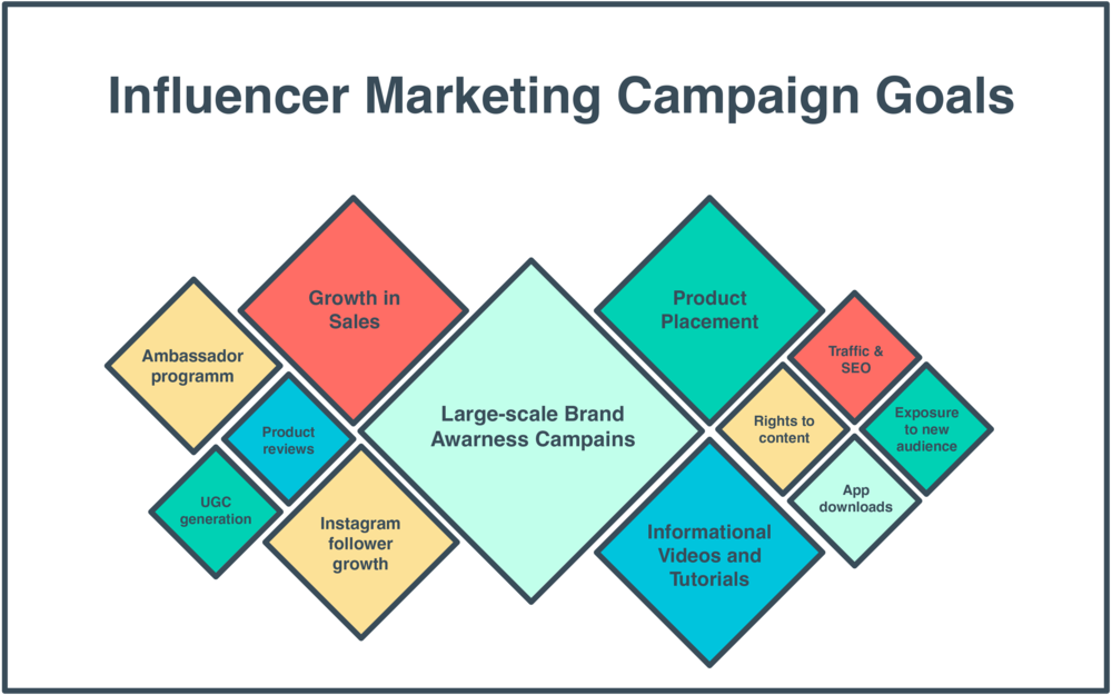 9-Step Summer Influencer Marketing Plan_11.png