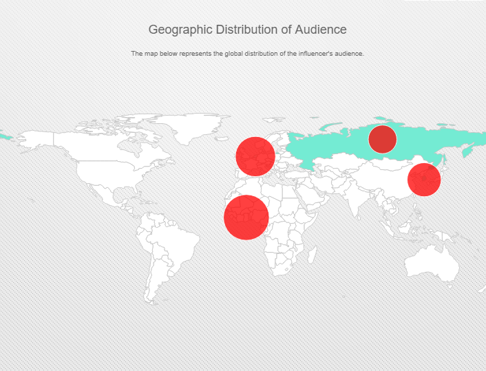 Audience Distribution sample Influencer Platforms.png