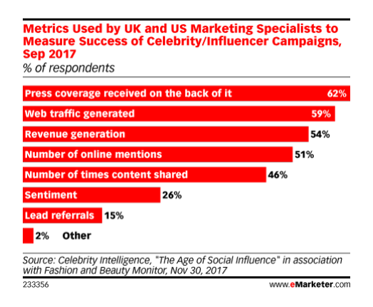 Source:  eMarketer