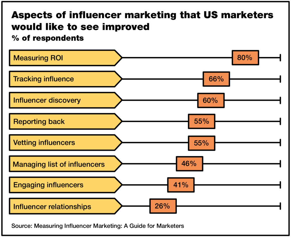 111 Influencer Marketing Stats (That Actually Mean Something for Your Brand)-5.png
