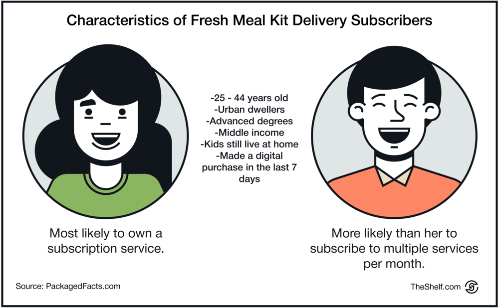 #43 1210 Food Subscription Services_5.png