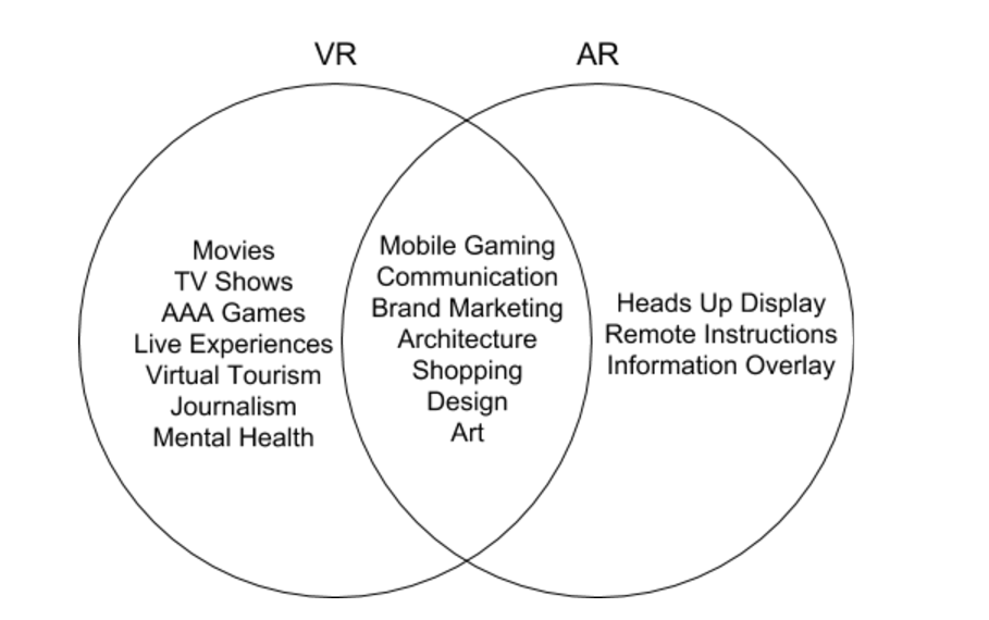 Vr And Ar Arent Competitors Bringing Reality Into Virtual Reality