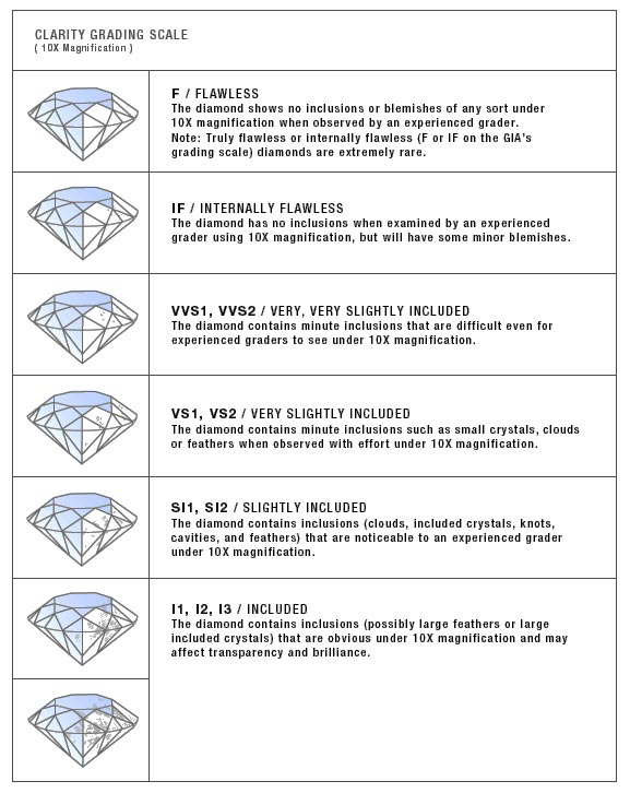 the gia diamond clarity scale has 6 categories some of which are divided for a total of 11 specific grades