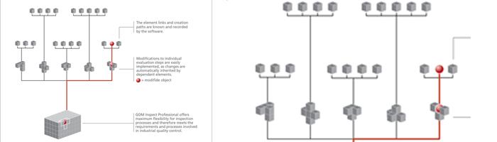En lugar de utilizar un motor de macro, cada elemento conoce su camino de la creación dentro de la estructura del software. Todas las acciones y medidas de evaluación son totalmente trazables y vinculados entre sí, y pueden ser fácilmente modificados o ajustados. Una solución de un solo botón permite actualizar todos los elementos que dependen de forma automática después de los cambios.