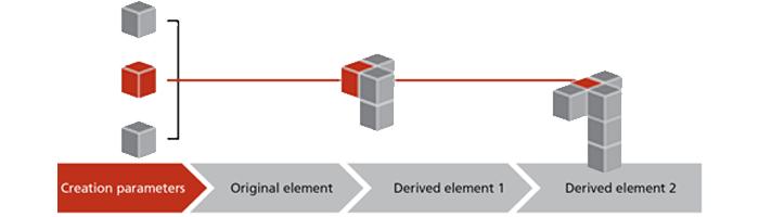GOM Inspect Professional ofrece trazabilidad profunda y global, a partir del resultado nuevo a la creación de elemento, para aumentar la seguridad general del proceso. La selección de los parámetros exactos de creación, la medición y el punto de cualquier elemento son conocidos y se remonta al origen y marcado.