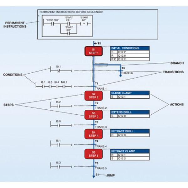 Sistema de aprendizaje de programación de gráficos PLC