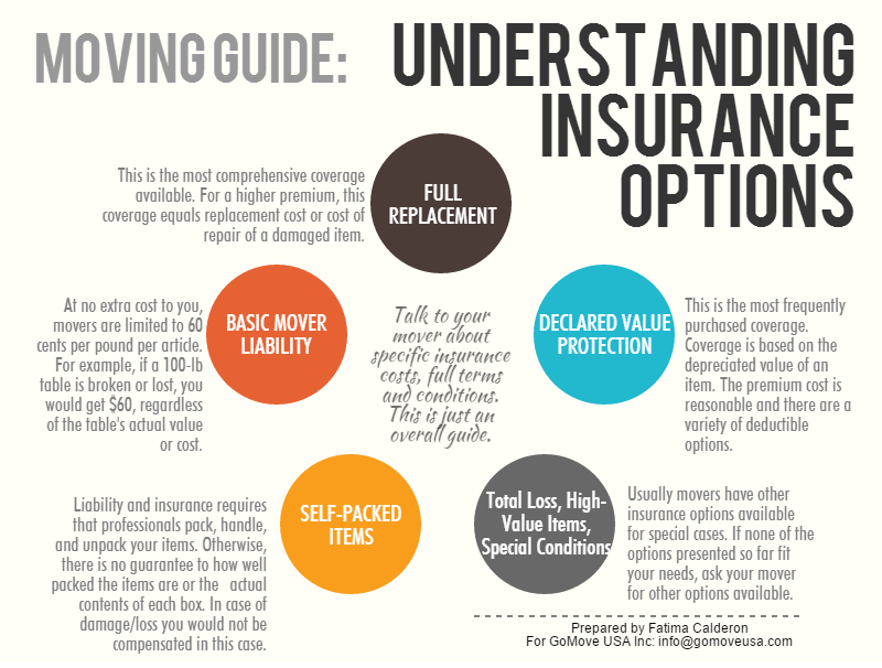 Understanding Moving Insurance