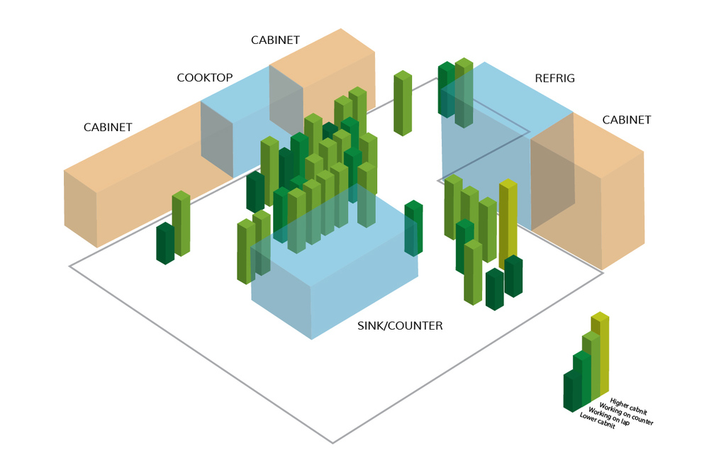 3D Map of Working Pattern |Observed Subject No.1