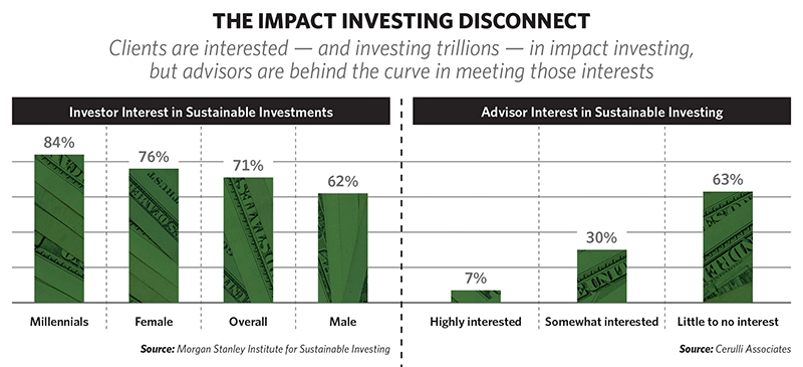 Investors are interested in impact investing but advisors are not as interested in helping their clients find solutions.