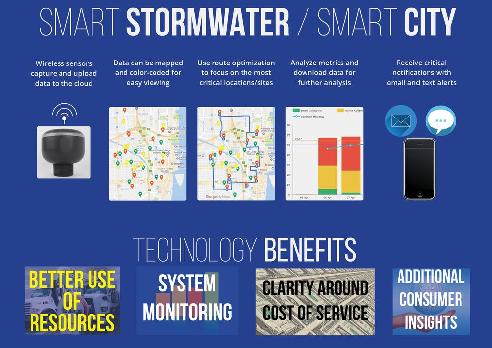 smart stormwater sop technologies environmental solutions