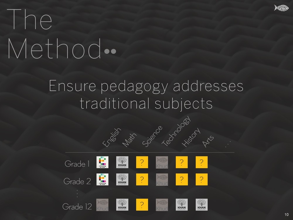 The Method - Ensure pedagogy addresses traditional subjects - Khud EdTech Pakistan