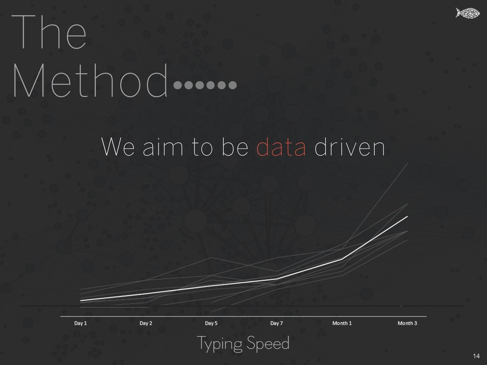 The Method - We aim to be data driven - Khud EdTech Pakistan