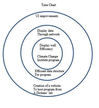 figure 3 - Time chart