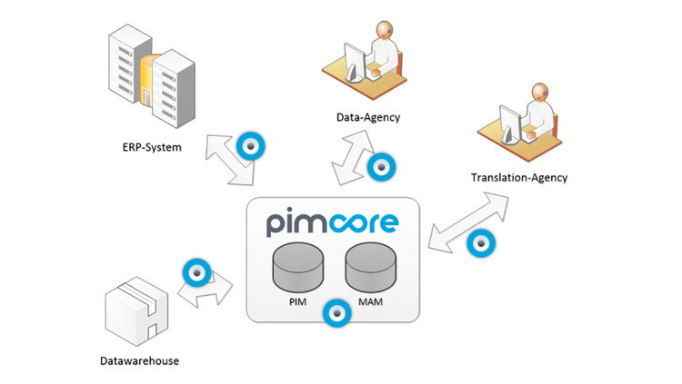 Product Information Management (PIM)  Pimcore E-Commerce / PIM is the ultimate open-source enterprise-ready product information management solution.