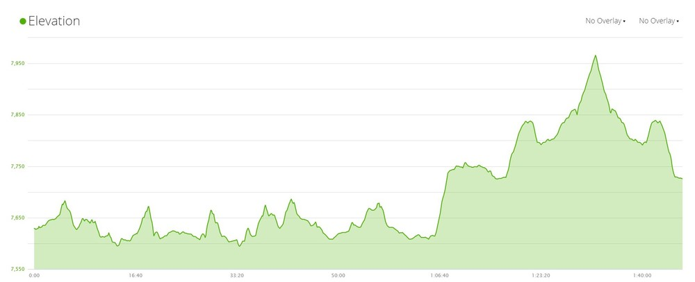 The course elevation fluctuated between 7,594 feet and 7,966 feet.