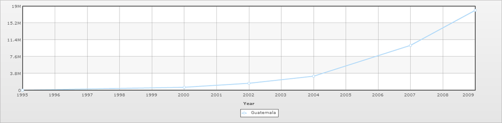 This chart depicts how fast cell phones took off in Guatemala. Source.