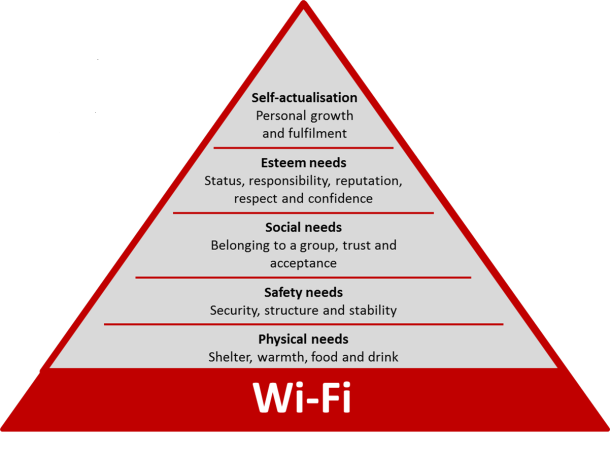 The hierarchy now includes Wi-Fi as the foundation.