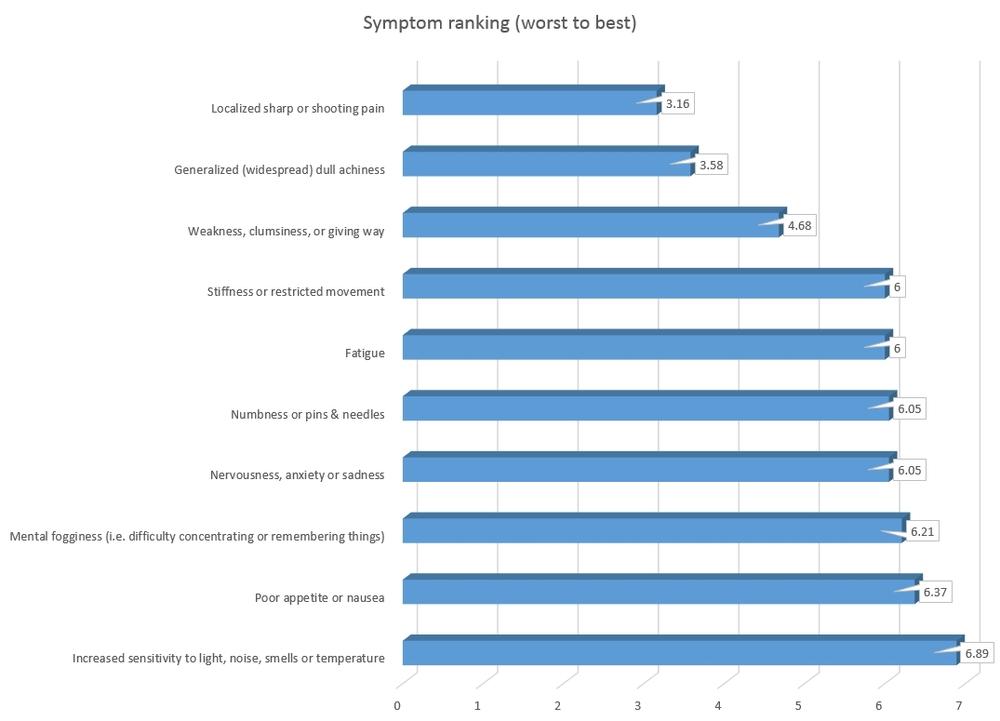 Symptom ranks.jpg