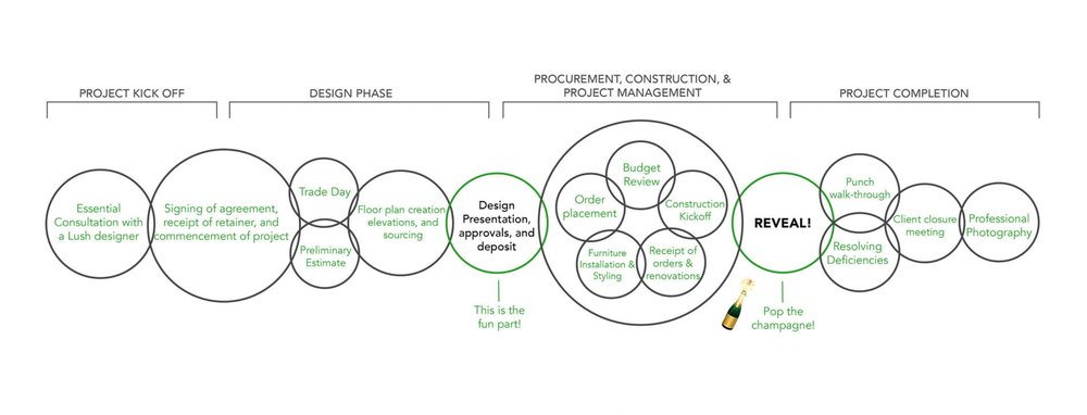 What the interior design project process looks like LUSH interior