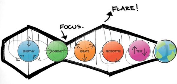 Design-Thinking_1.jpg