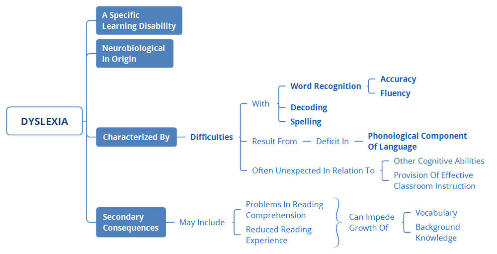 Figure 2: Summary of International Dyslexia Association definition of dyslexia (IDA, 2002).