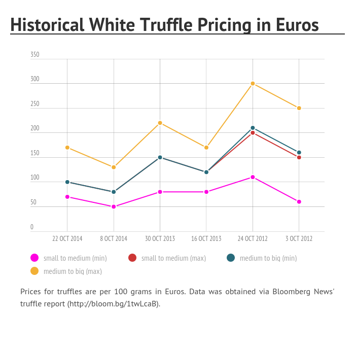 wheelerdeltorrotruffle+prices.png