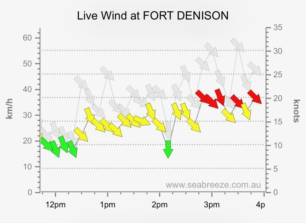 Saturday's Wild Winds.