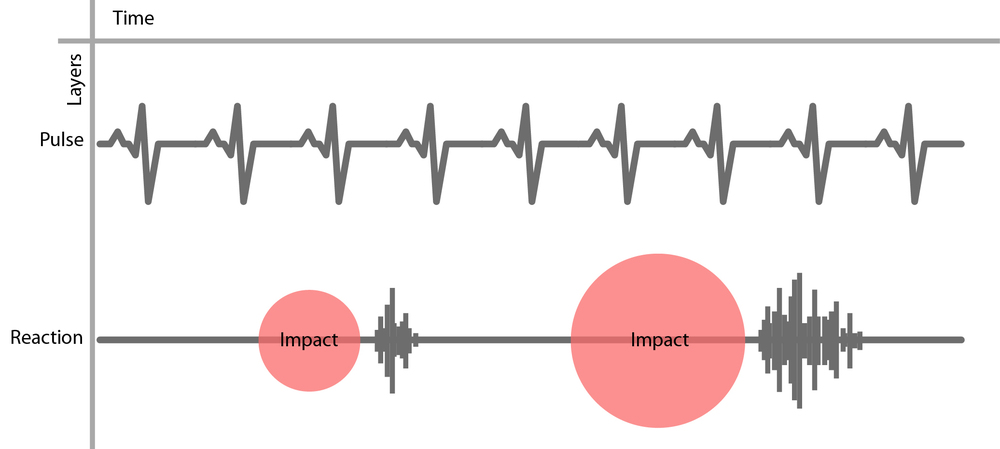 Two layers of sound. Aconstant pulse and a response to user input.