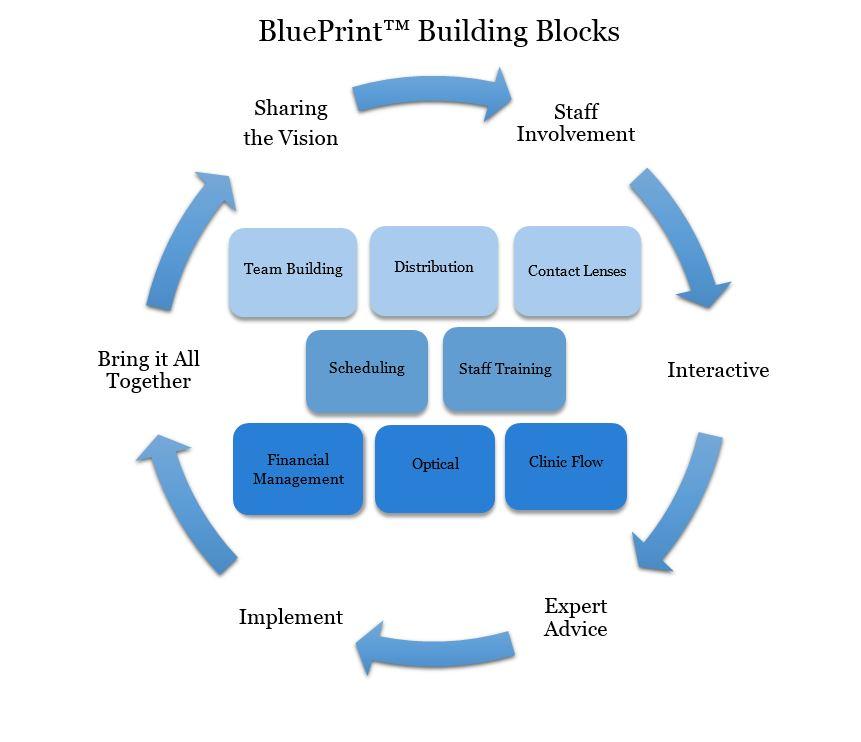 Blueprint building blocks leadership od optometry consulting malvernweather Choice Image